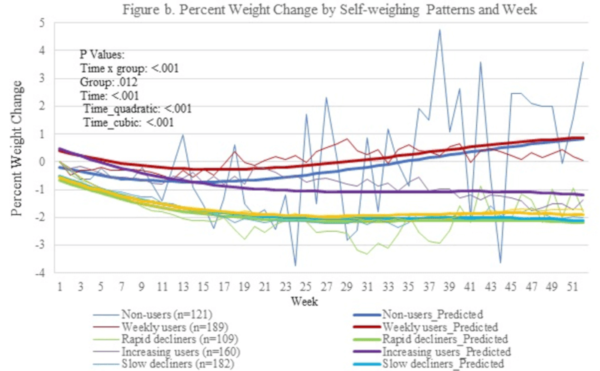 Pierderea în greutate livrare în scădere