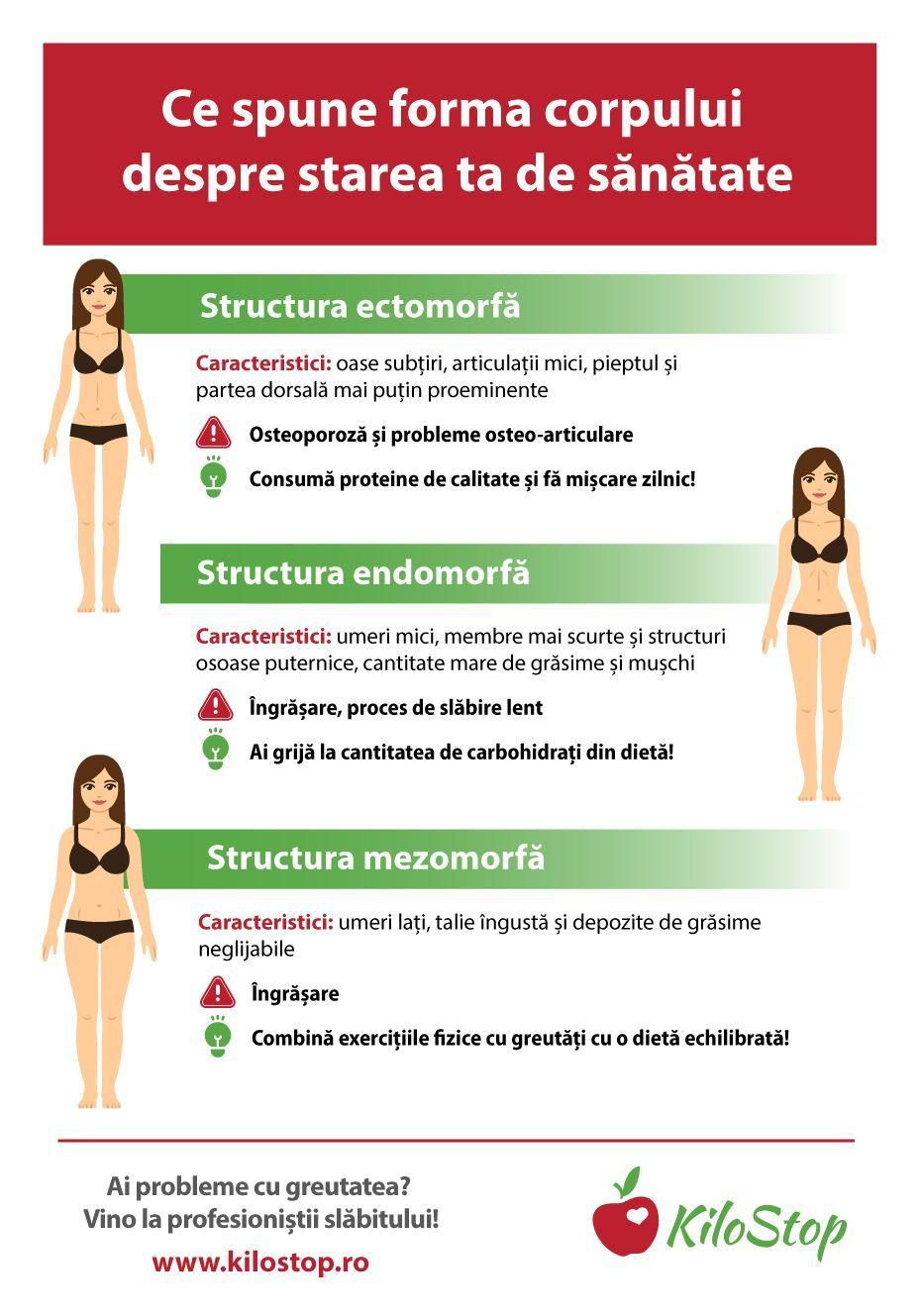 Pierderea in greutate osoasa