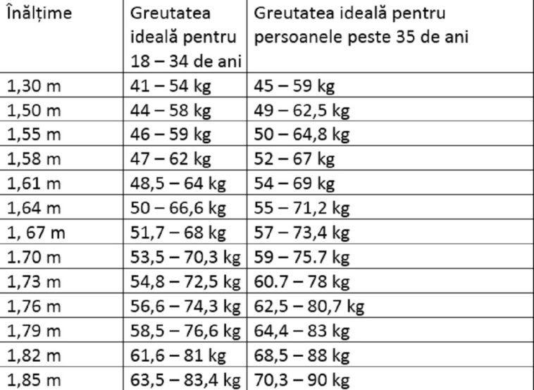 pierderea în greutate ziua 1)