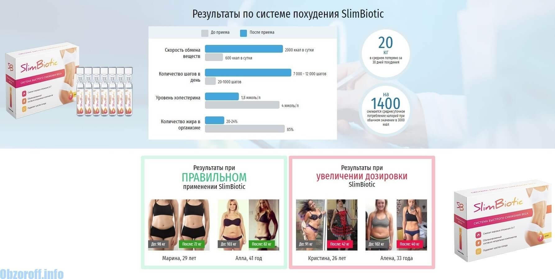 Preparate care susțin pierderea în greutate și dietele populare. - Zadbaj o swoje zdrowie