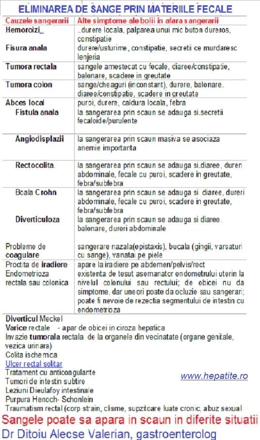 pierderea în greutate cauzează anemia)