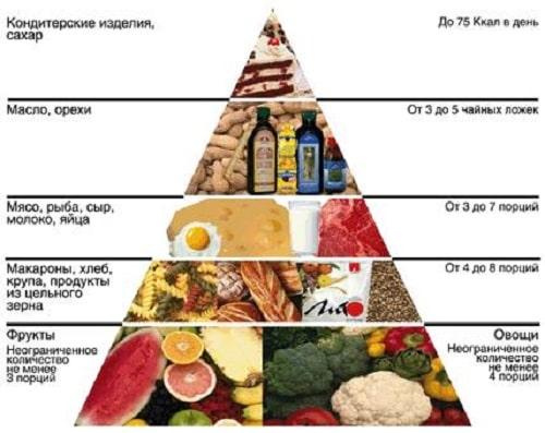 piramida pierdere de grăsime)