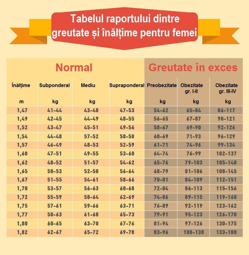 Pierdere în greutate de 73 de kilograme slăbește gov