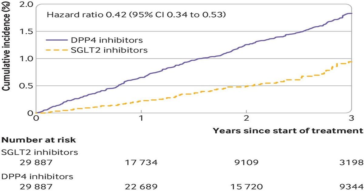 inhibitori dpp-4 și scădere în greutate