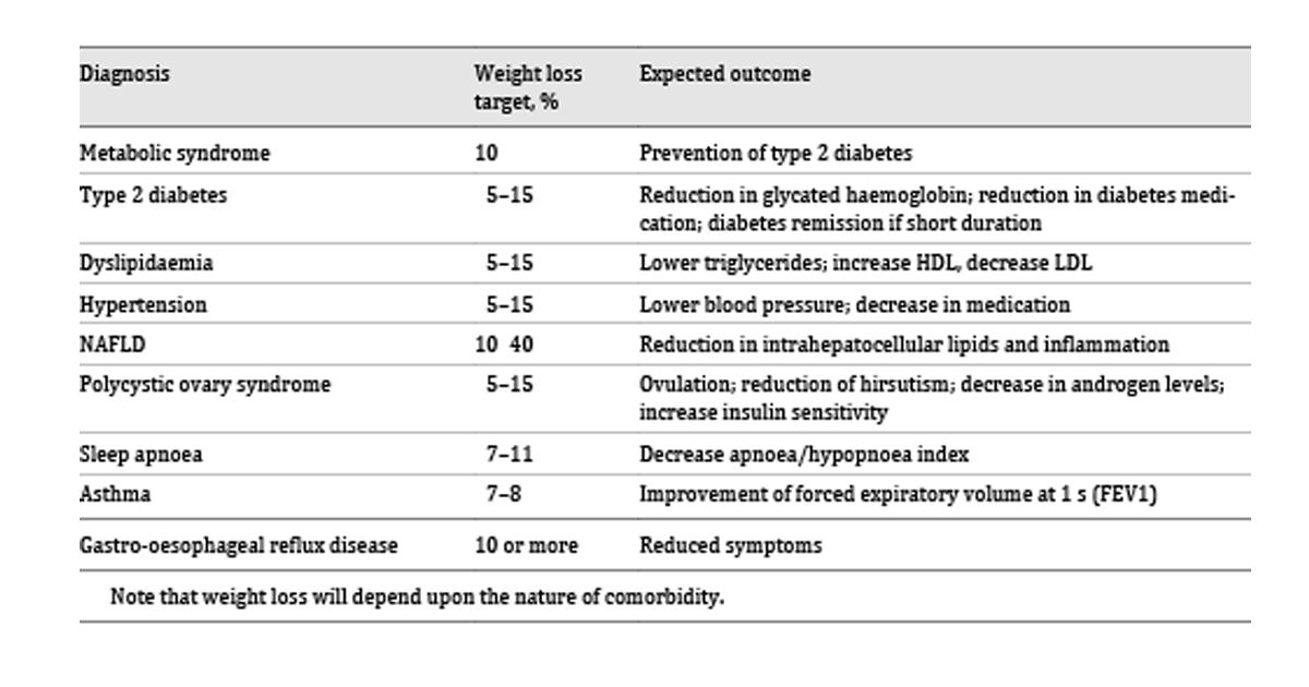pierderea în greutate loacă glicemică)