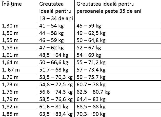 Greutatea ideală în funcţie de sex şi înălţime - Scădere în greutate pentru o femeie de 63 de ani