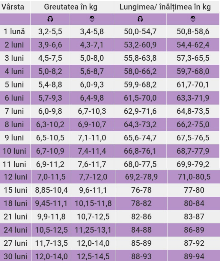 pierderea in greutate varsta de 65 de ani