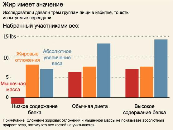 cât de des măsurați pierderea în greutate)