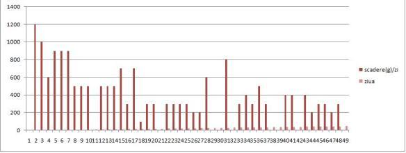 pierderea în greutate în faza de întreținere direcțiile arzătorului de grăsime