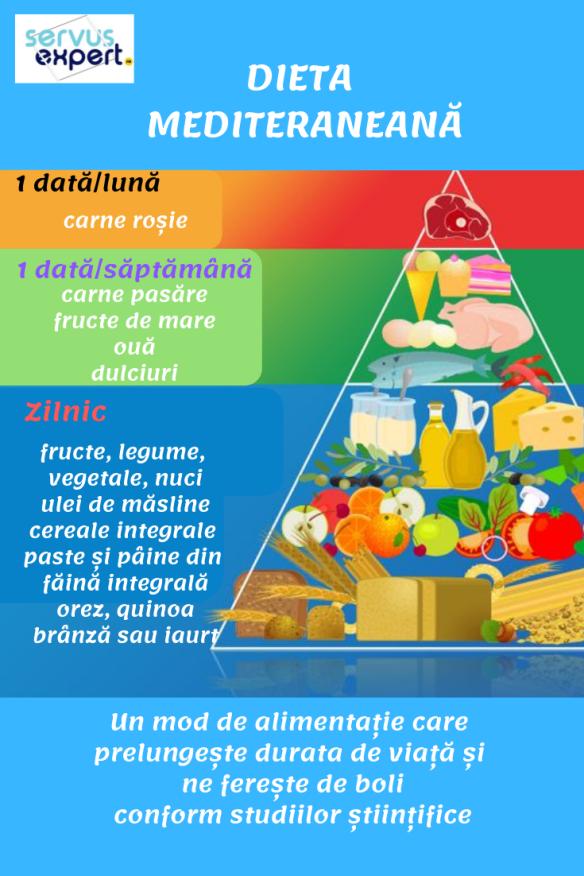 AGORA - Care sunt elementele cheie pentru pierderea în greutate
