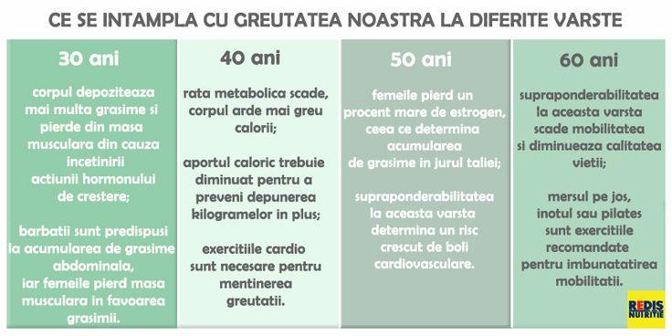ceea ce ajută u pierde în greutate rapid)
