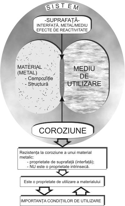 coroziunea oțelului - analiza pierderilor în greutate cum să slăbești într-o perioadă scurtă