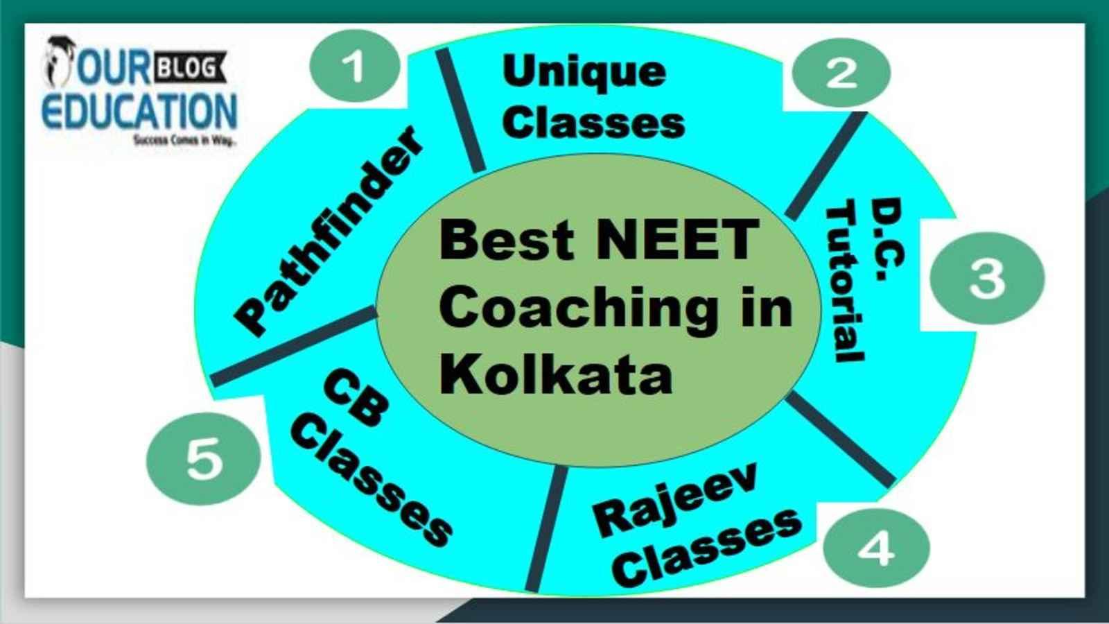 cel mai bun centru de pierdere în greutate din Kolkata