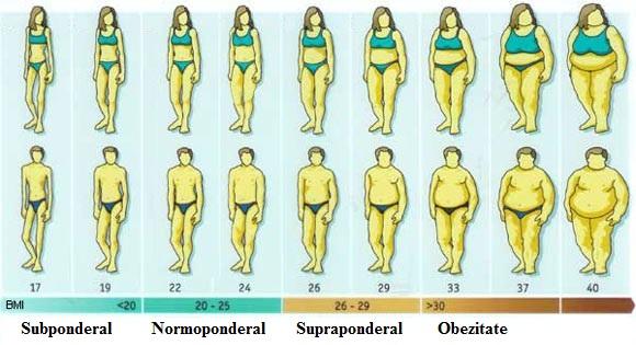 Remodelarea corporală: scădere în greutate sau pierdere în centimetri? - SKiN MedSpa