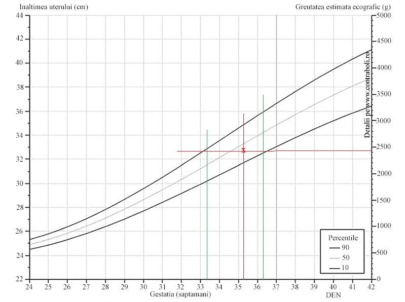 Cum să creați un grafic de pierdere în greutate