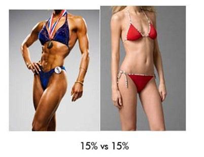 mananca mai mult pierde grasimea corporala