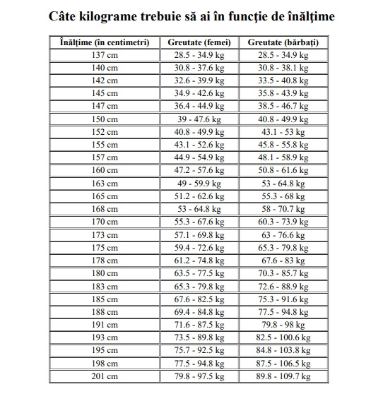 Pierdere în greutate de 23 de kilograme slăbește 20 de kilograme într-o lună