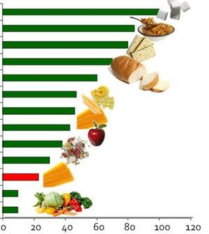 indicele glicemic ridicat pierde greutatea)
