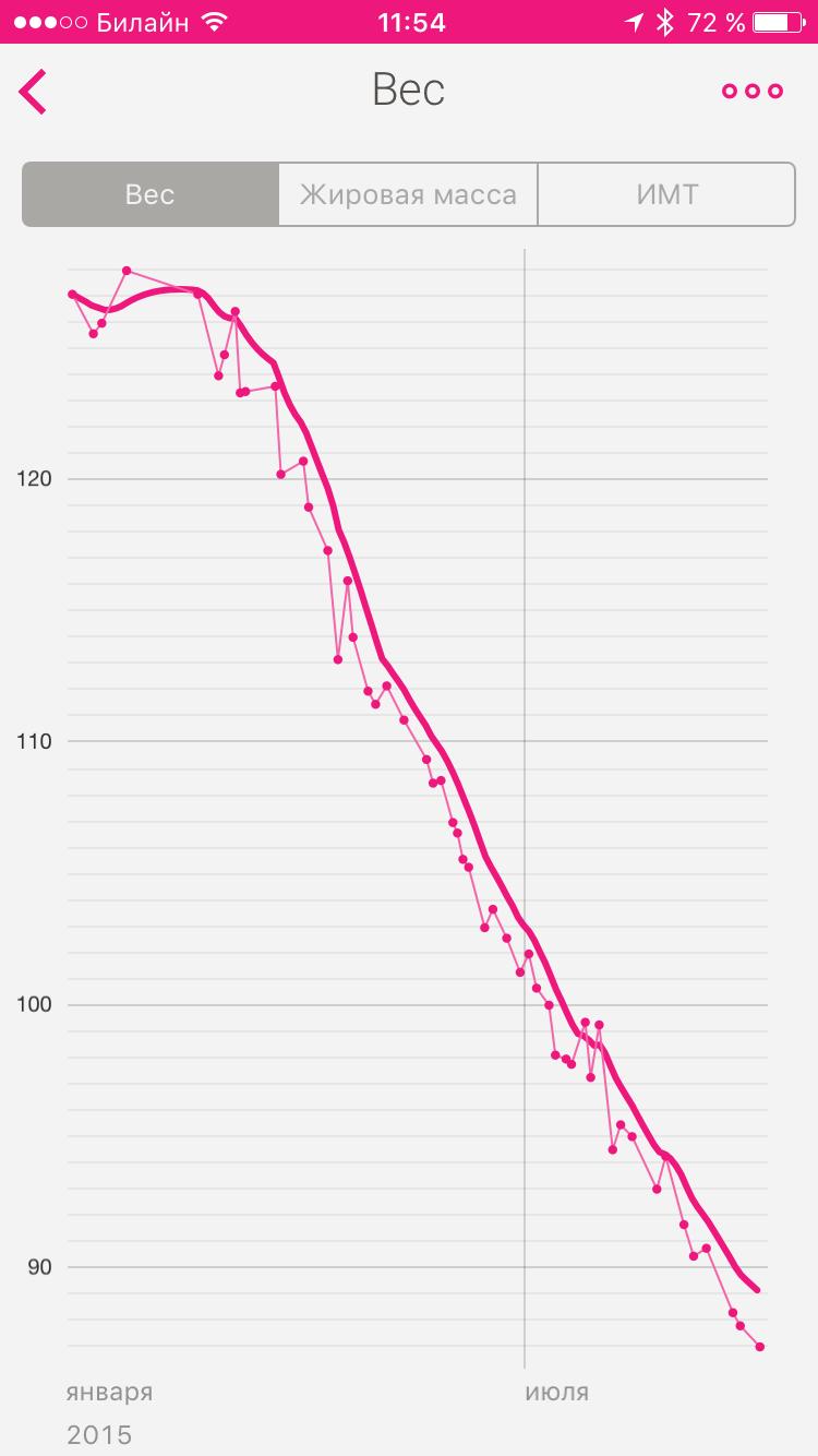 Pierderea în greutate nu este reflectată pe scară arderea de grăsimi oxid nitric