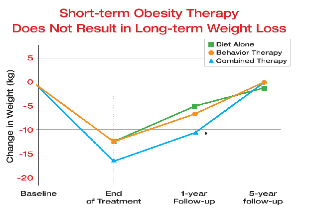 Pierderea rapidă în greutate nu este lipsită de riscuri pentru sănătate