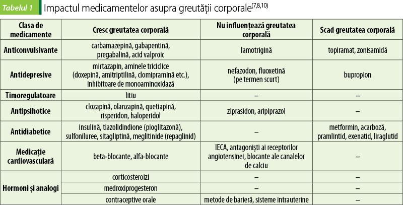 Chirurgie bariatrică - Bariatric surgery - liceuldeartecbaba.ro