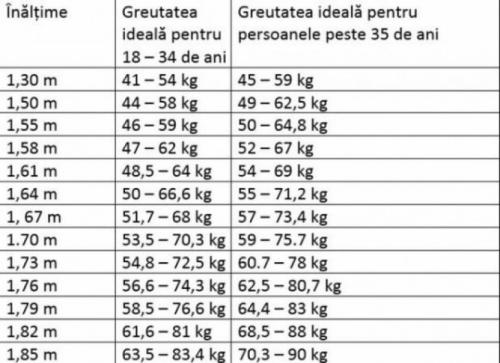 tabăra de scădere în greutate de 1 săptămână