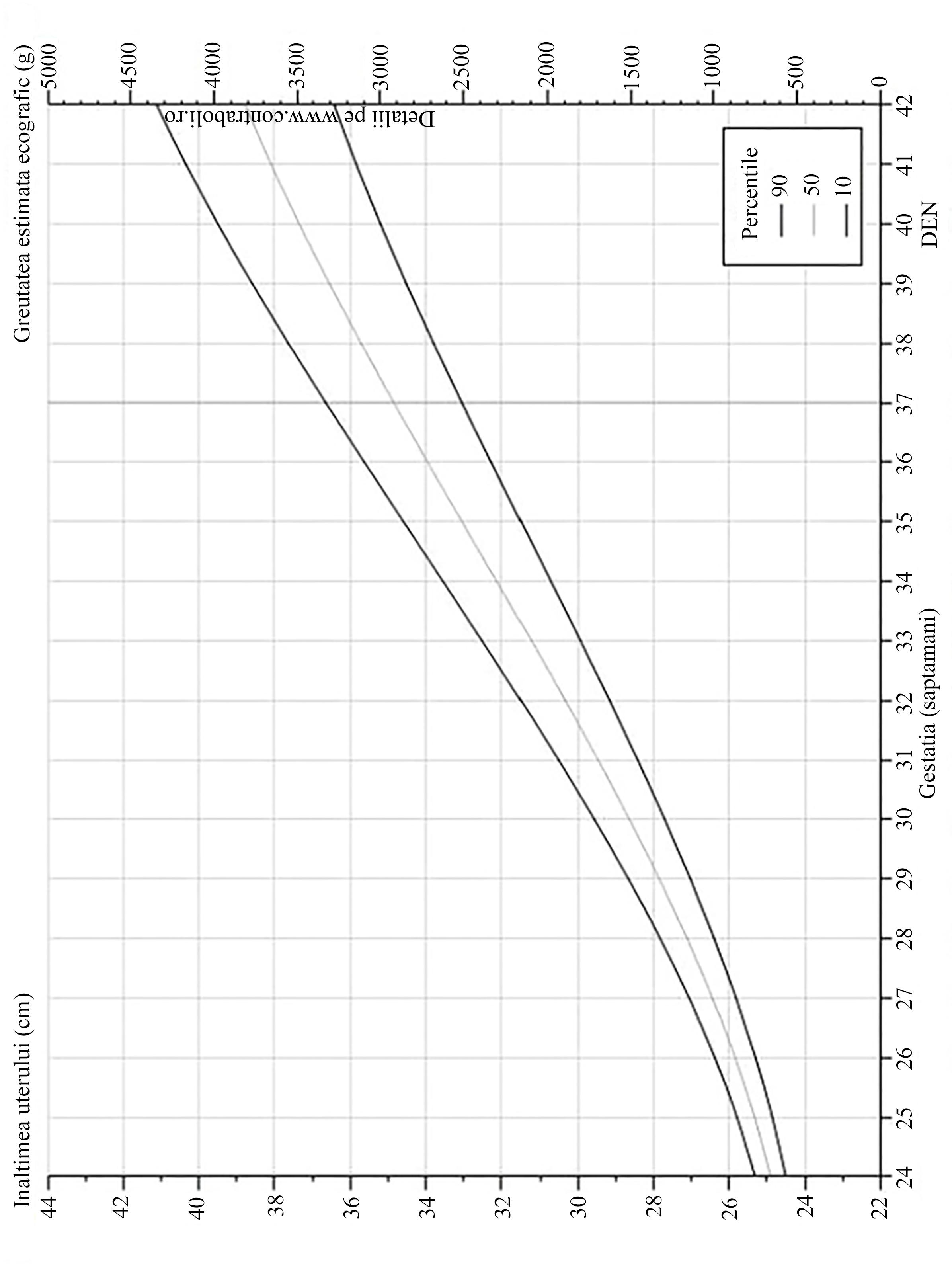 calculul pierderii în greutate cu procente)