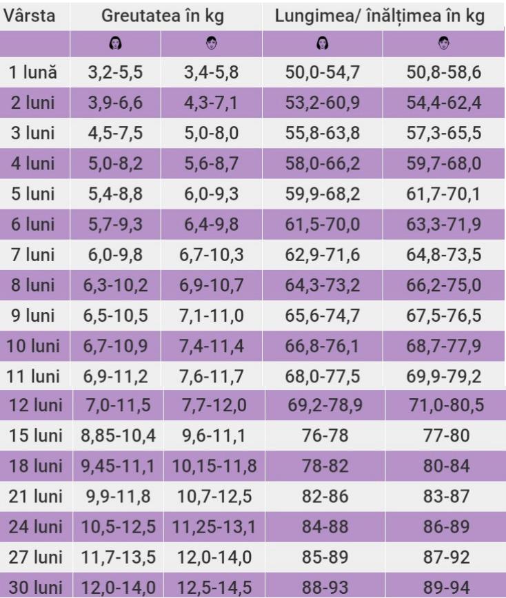 Graficul de pierdere în greutate