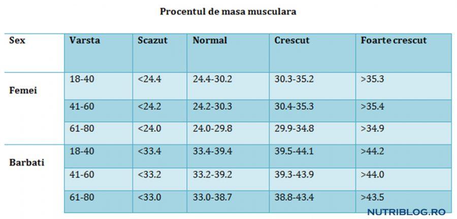 Masă slabă pentru pierderea în greutate