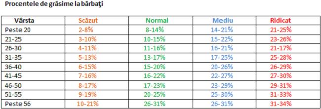 procentaj procentual de grăsime pierdere în greutate cel mai bun bpm pentru a arde grăsime