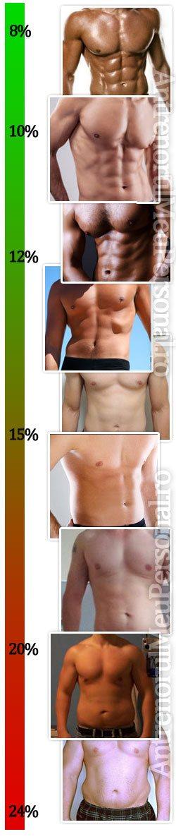 calculul pierderii procentului de grăsime corporală