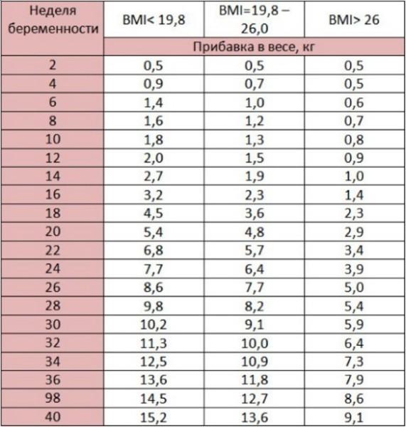 Greutatea normală a bebelușului în funcție de vârstă și sex