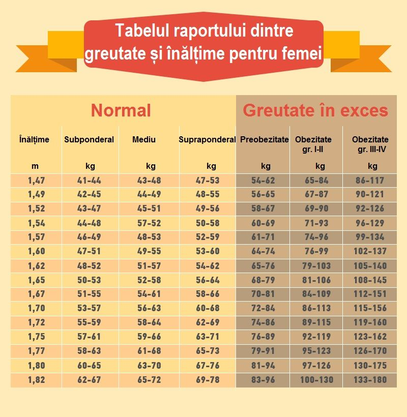 rezultatele pierderii în greutate vlcd poate scădea în greutate bp