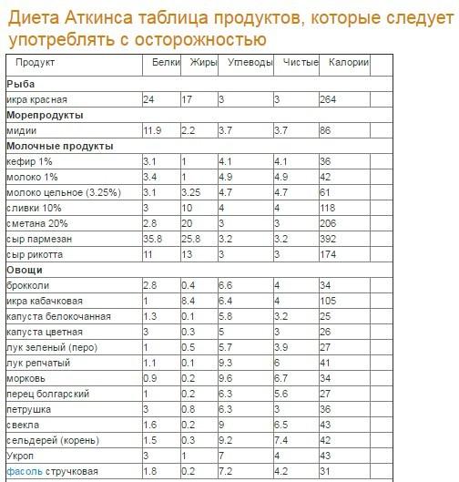 ajutați la pierderea aplicației în greutate)