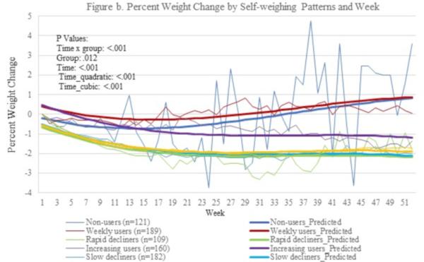 Principalele cauze ale scăderii puternice în greutate la bărbați - Analize