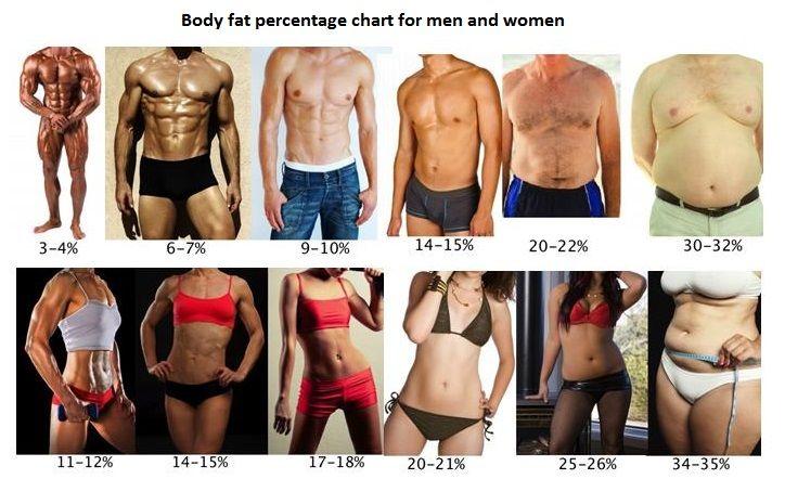 puteți pierde grăsimea corporală atunci când este însărcinată)